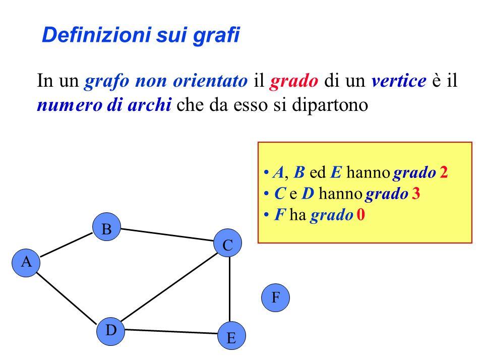 Definizioni sui grafi In un grafo non orientato il grado di un vertice è il numero di archi che da esso si dipartono.