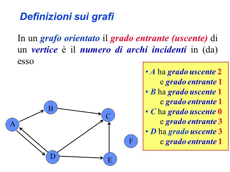 Definizioni sui grafi In un grafo orientato il grado entrante (uscente) di un vertice è il numero di archi incidenti in (da) esso.