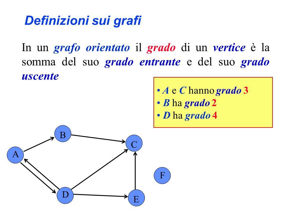 Definizioni sui grafi In un grafo orientato il grado di un vertice è la somma del suo grado entrante e del suo grado uscente.