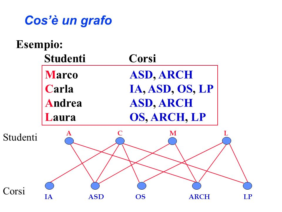 Cos'è un grafo Esempio: Studenti Corsi Marco ASD, ARCH