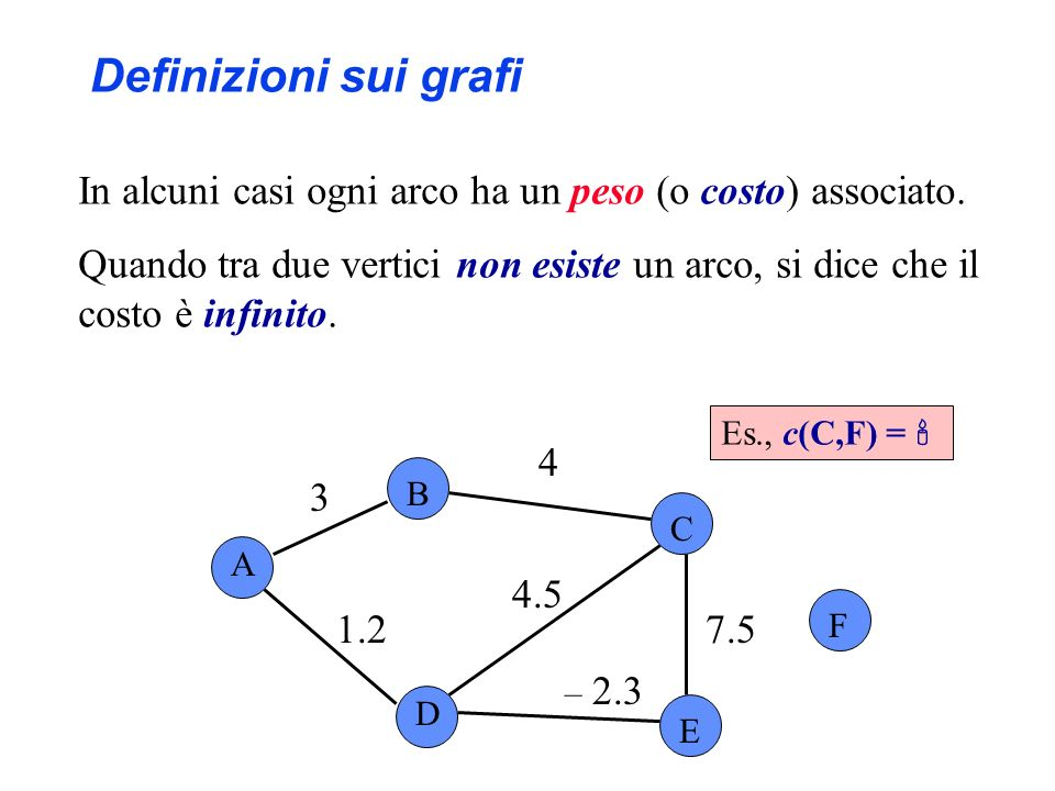 Definizioni sui grafi In alcuni casi ogni arco ha un peso (o costo) associato.