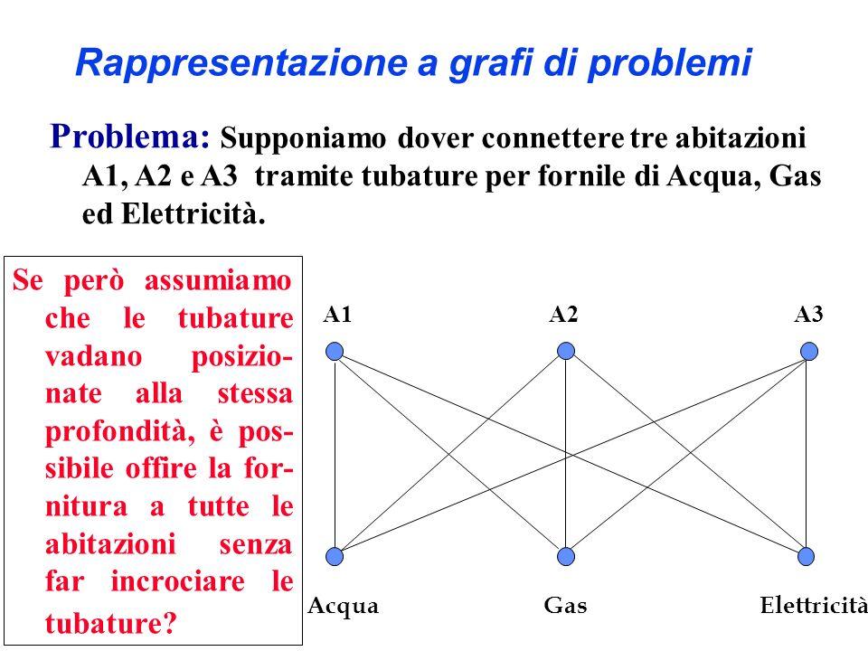 Rappresentazione a grafi di problemi
