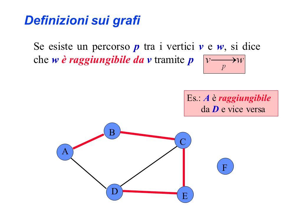 Definizioni sui grafi Se esiste un percorso p tra i vertici v e w, si dice che w è raggiungibile da v tramite p.