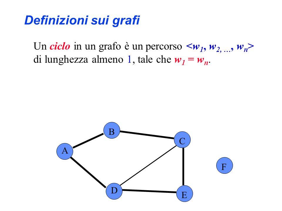 Definizioni sui grafi Un ciclo in un grafo è un percorso <w1, w2, …, wn> di lunghezza almeno 1, tale che w1 = wn.