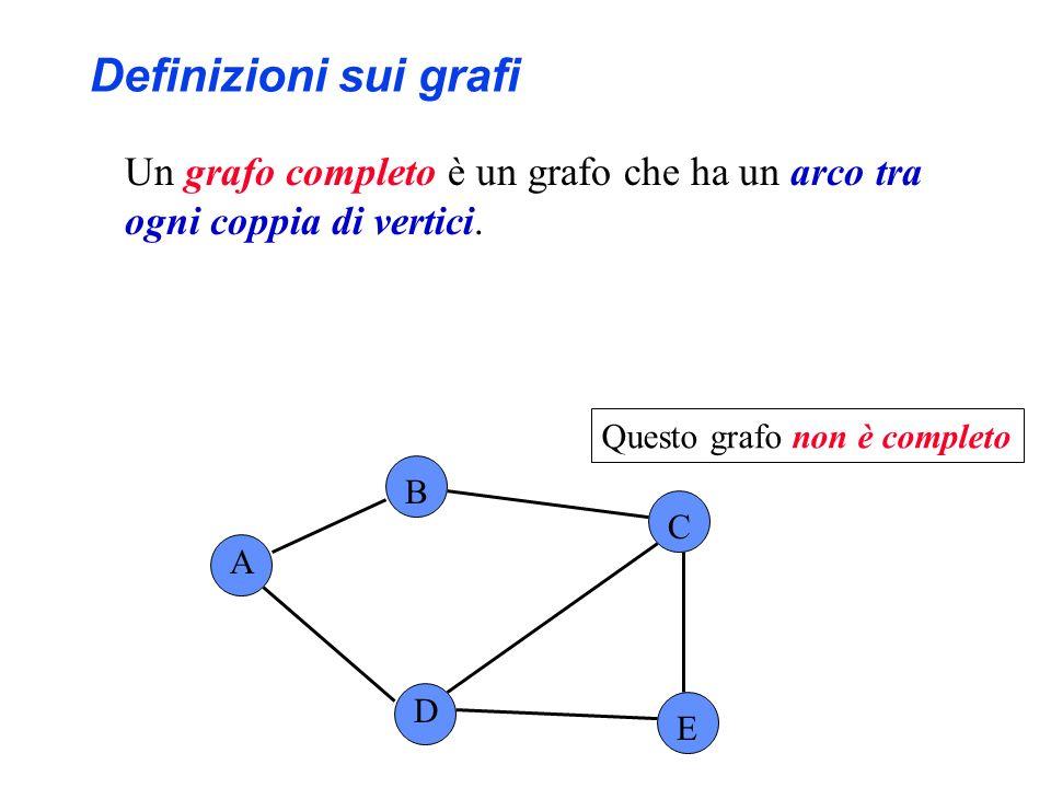 Definizioni sui grafi Un grafo completo è un grafo che ha un arco tra ogni coppia di vertici. Questo grafo non è completo.