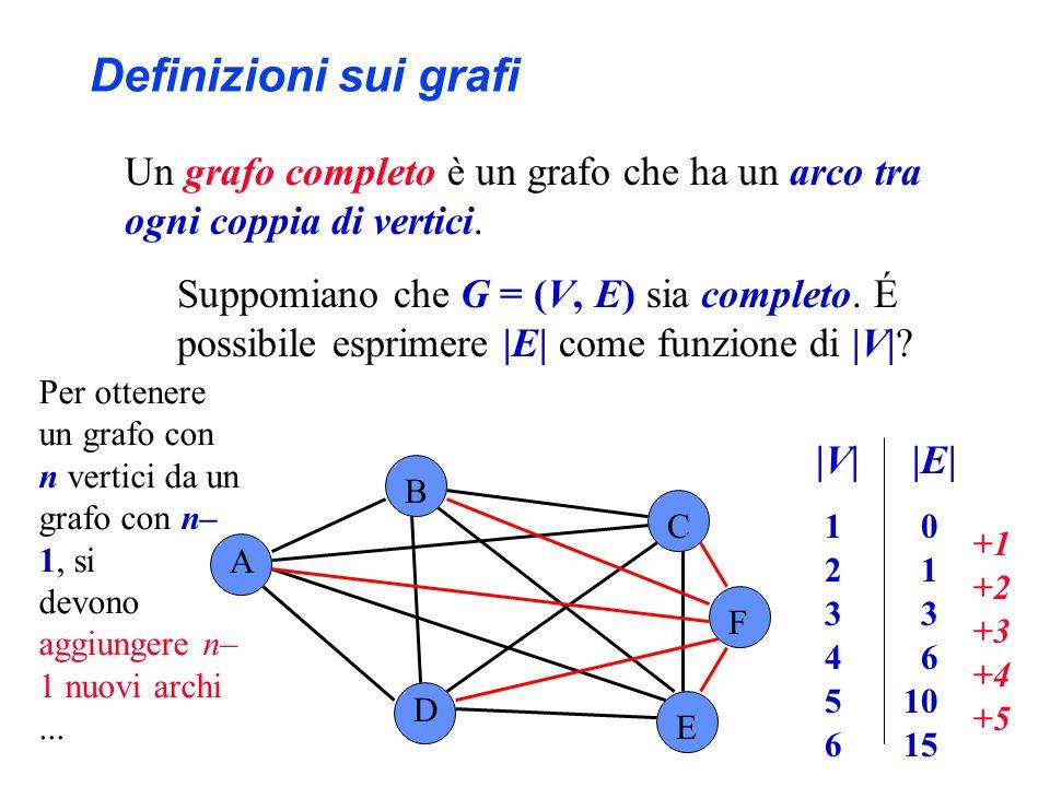 Definizioni sui grafi Un grafo completo è un grafo che ha un arco tra ogni coppia di vertici.