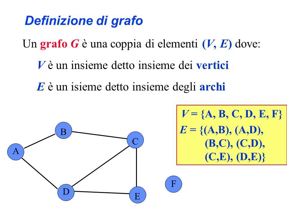 Definizione di grafo Un grafo G è una coppia di elementi (V, E) dove: