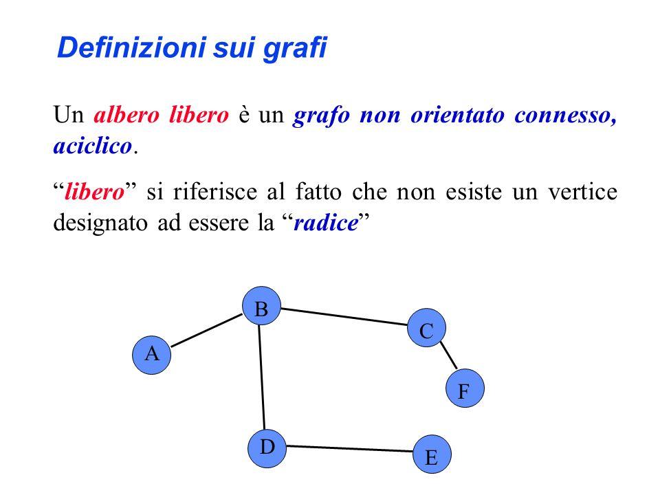 Definizioni sui grafi Un albero libero è un grafo non orientato connesso, aciclico.