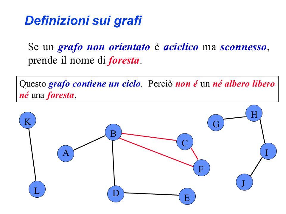 Definizioni sui grafi Se un grafo non orientato è aciclico ma sconnesso, prende il nome di foresta.