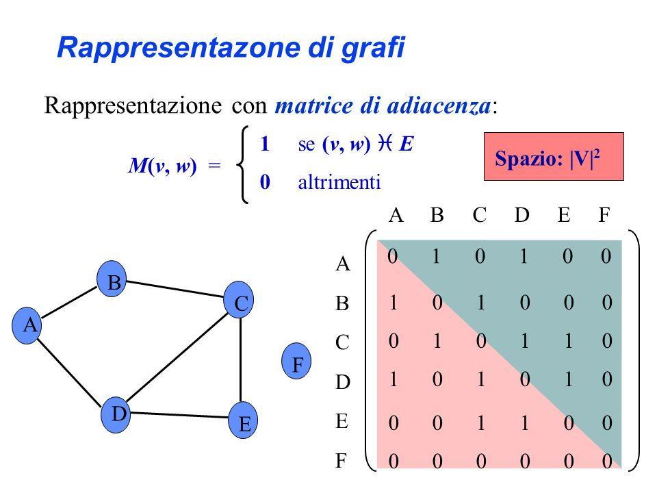Rappresentazone di grafi
