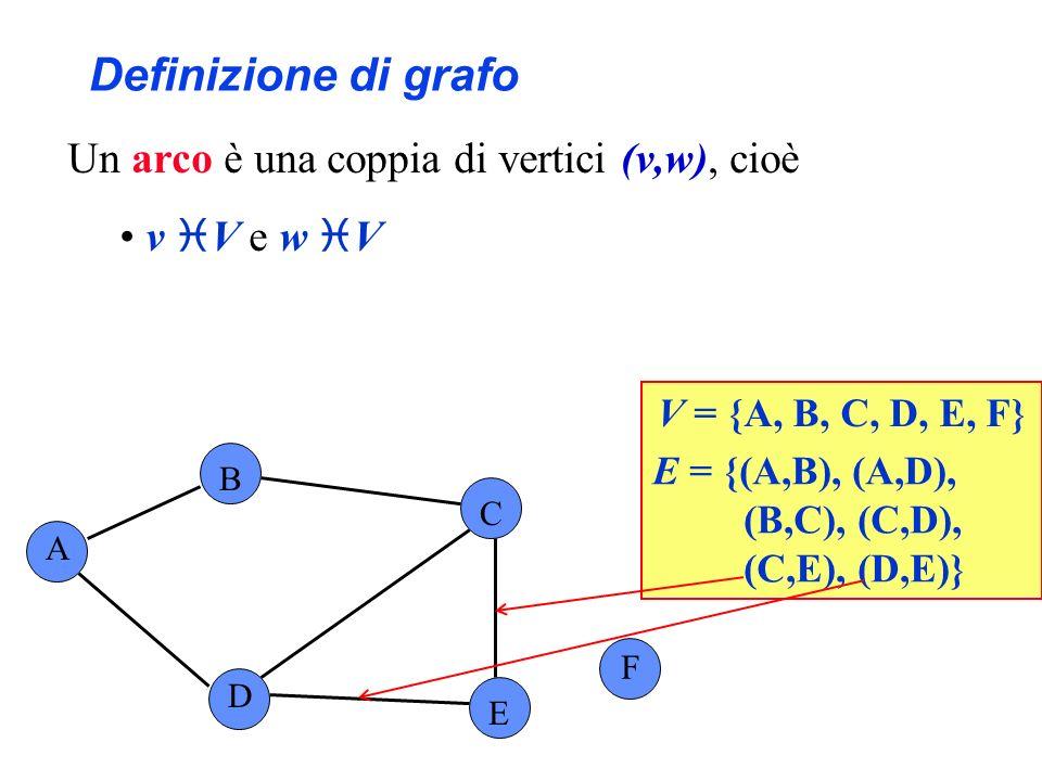 Definizione di grafo Un arco è una coppia di vertici (v,w), cioè