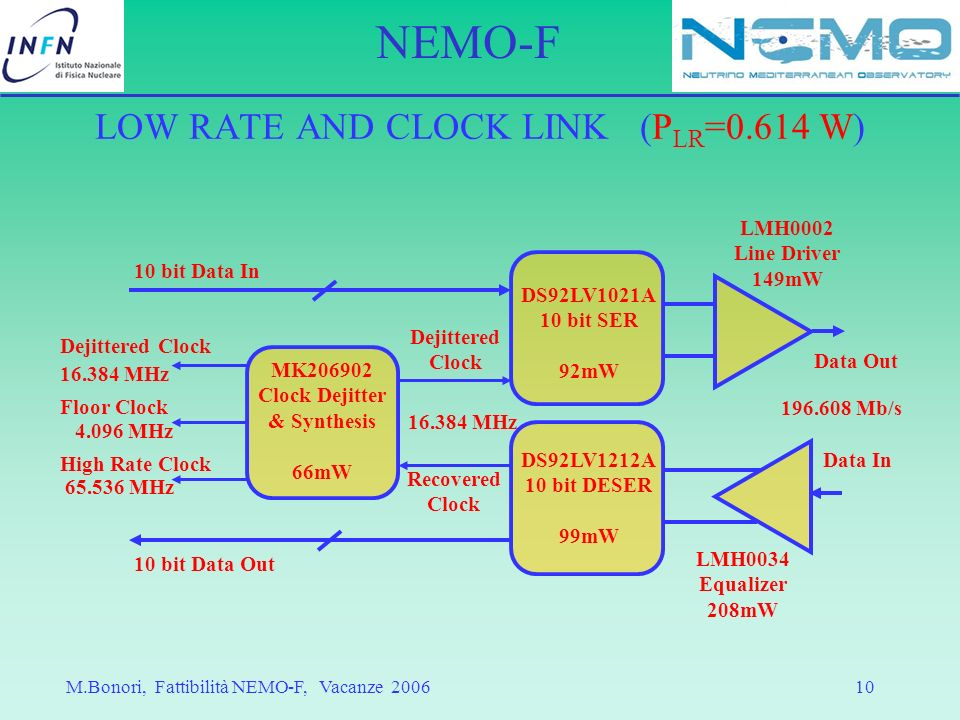 LOW RATE AND CLOCK LINK (PLR=0.614 W)
