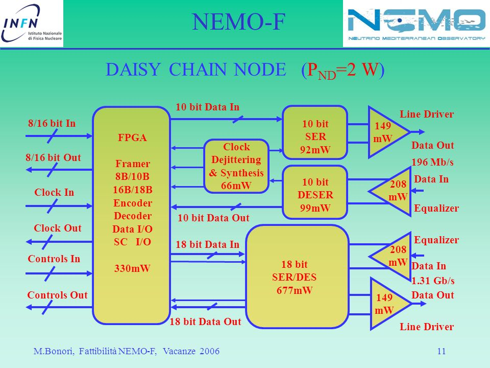 DAISY CHAIN NODE (PND=2 W)