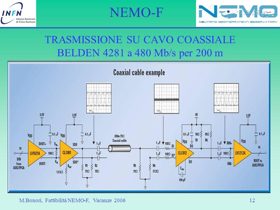 TRASMISSIONE SU CAVO COASSIALE BELDEN 4281 a 480 Mb/s per 200 m