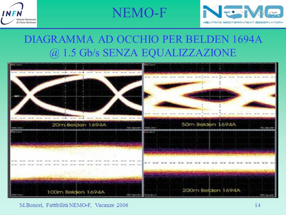 DIAGRAMMA AD OCCHIO PER BELDEN 1694A @ 1.5 Gb/s SENZA EQUALIZZAZIONE