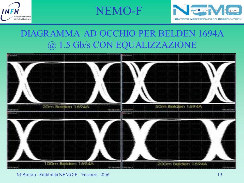 DIAGRAMMA AD OCCHIO PER BELDEN 1694A @ 1.5 Gb/s CON EQUALIZZAZIONE