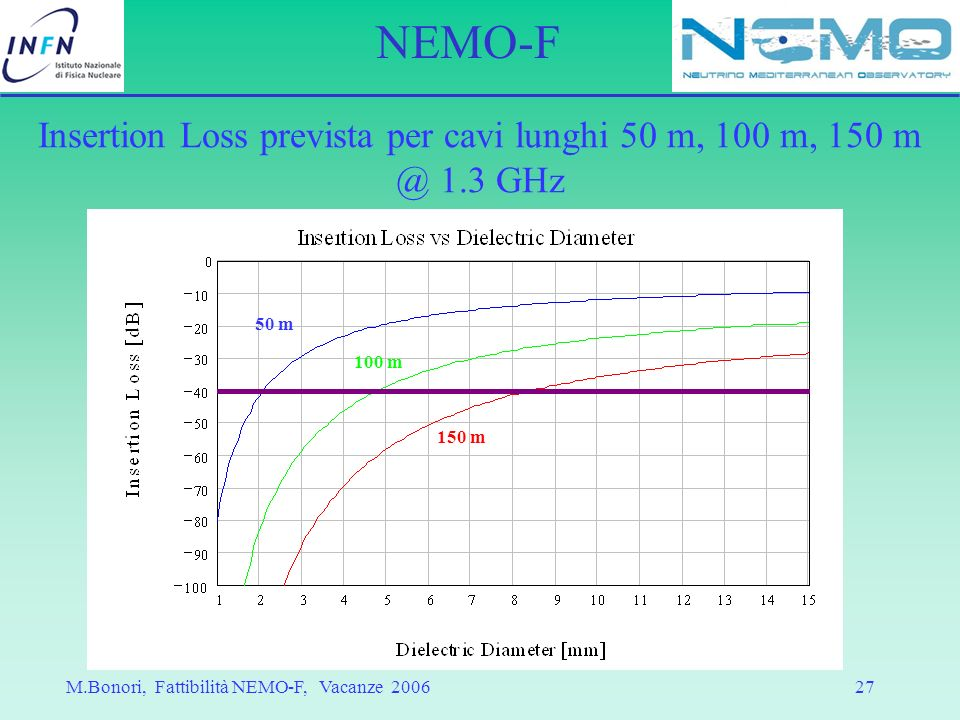 Insertion Loss prevista per cavi lunghi 50 m, 100 m, 150 m @ 1.3 GHz