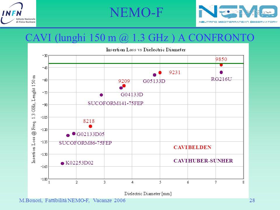 CAVI (lunghi 150 m @ 1.3 GHz ) A CONFRONTO