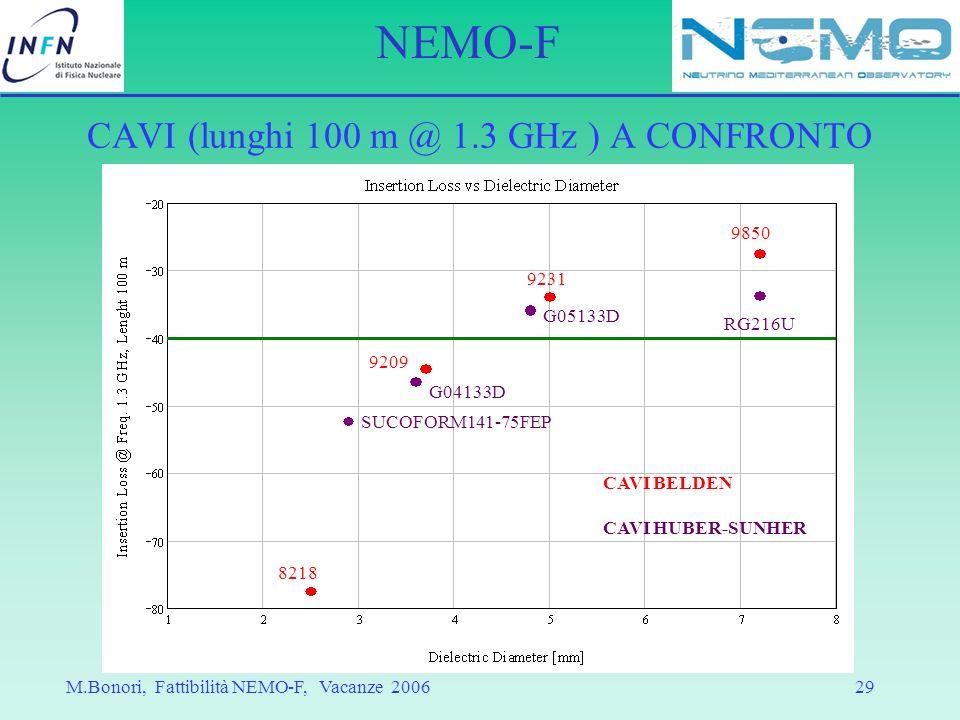 CAVI (lunghi 100 m @ 1.3 GHz ) A CONFRONTO