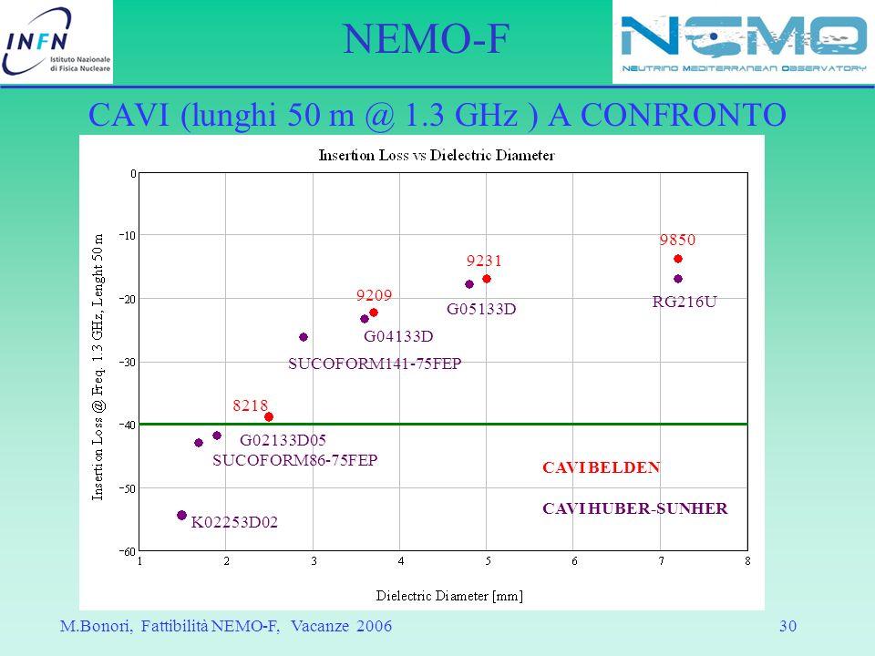 CAVI (lunghi 50 m @ 1.3 GHz ) A CONFRONTO