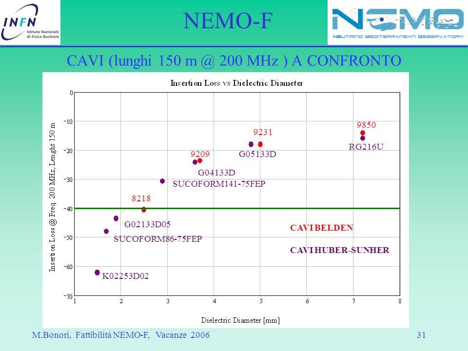 CAVI (lunghi 150 m @ 200 MHz ) A CONFRONTO