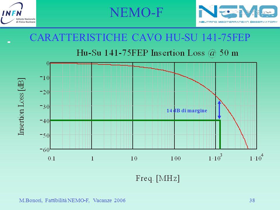 CARATTERISTICHE CAVO HU-SU 141-75FEP