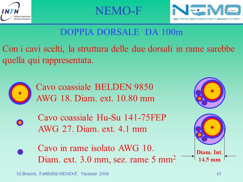 Cavo coassiale Hu-Su 141-75FEP AWG 27. Diam. ext. 4.1 mm