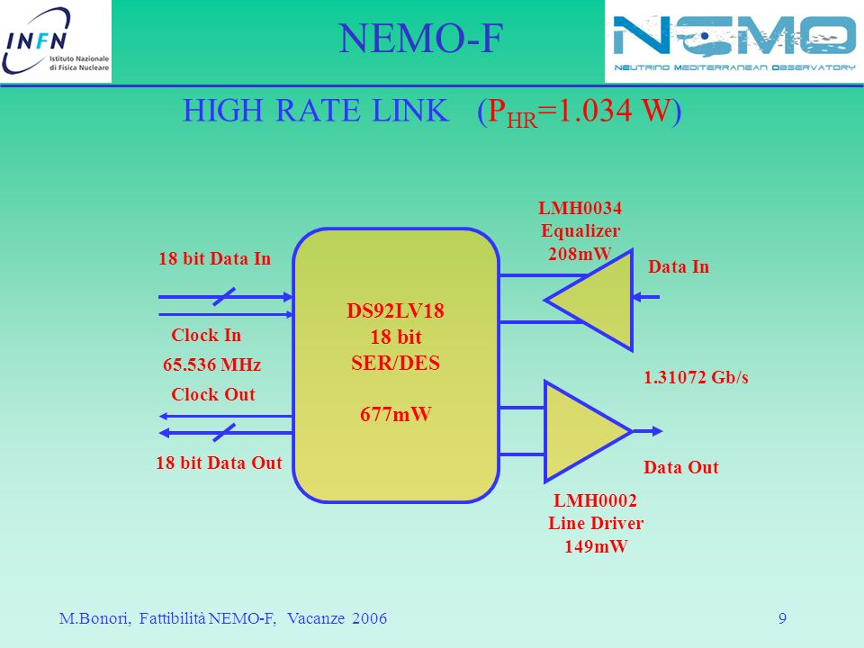 HIGH RATE LINK (PHR=1.034 W) DS92LV18 18 bit SER/DES 677mW LMH0034
