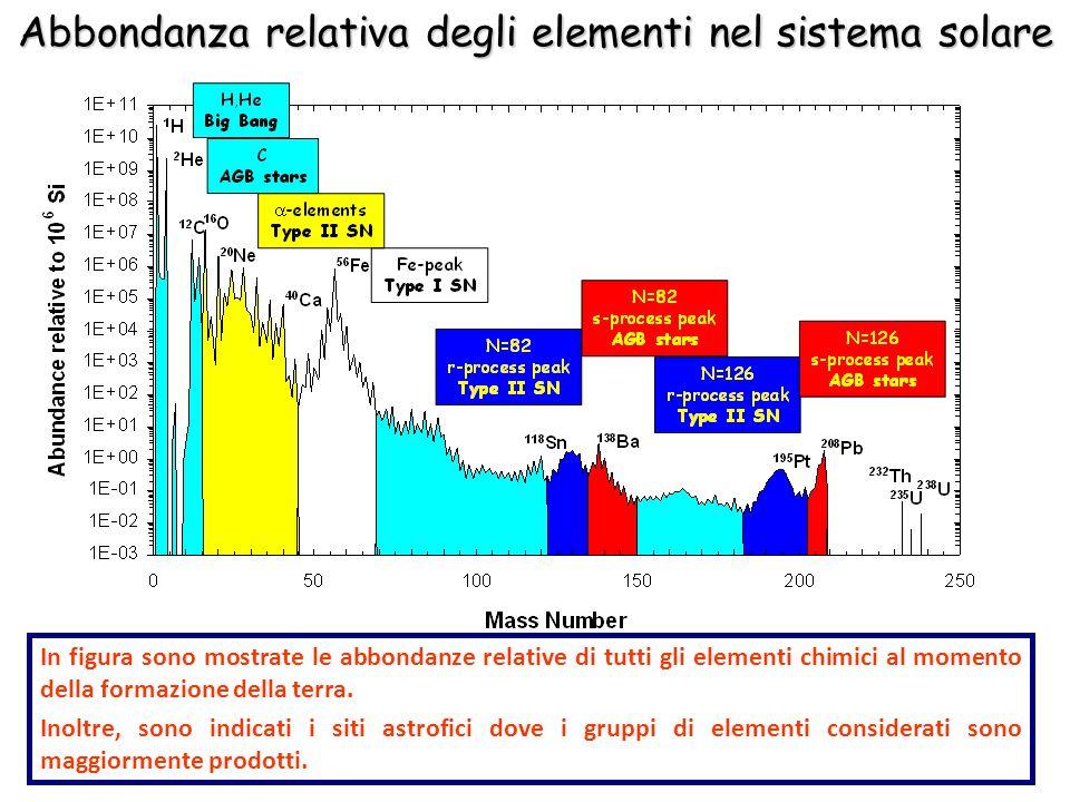 Abbondanza relativa degli elementi nel sistema solare