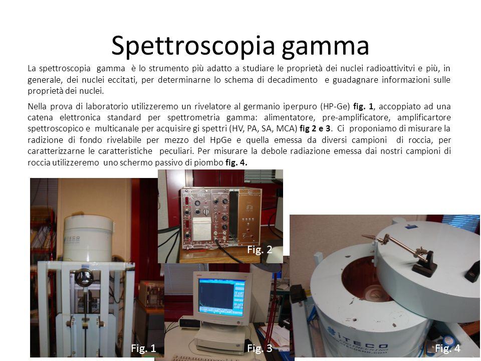 Spettroscopia gamma Fig. 2 Fig. 1 Fig. 3 Fig. 4