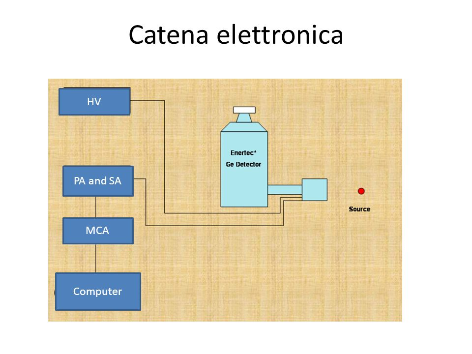 Catena elettronica HV PA and SA MCA Computer