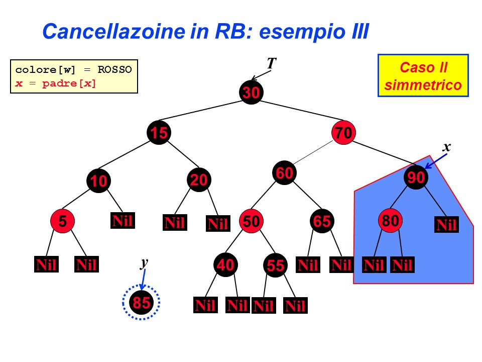 Cancellazoine in RB: esempio III