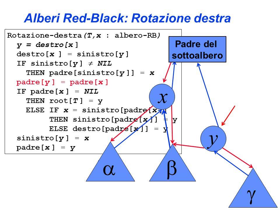 Alberi Red-Black: Rotazione destra