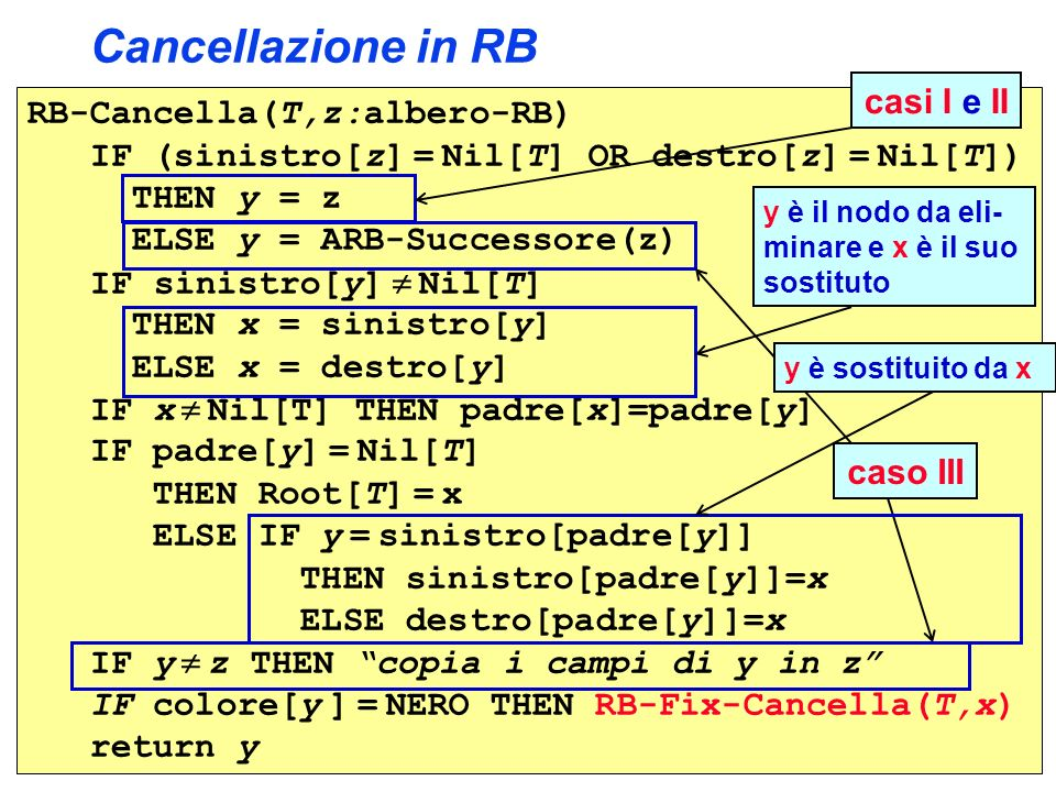 Cancellazione in RB casi I e II RB-Cancella(T,z:albero-RB)