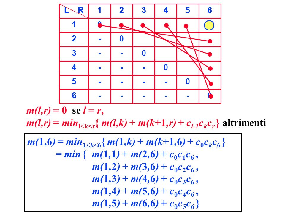 m(l,r) = minlk<r{ m(l,k) + m(k+1,r) + cl-1ckcr } altrimenti