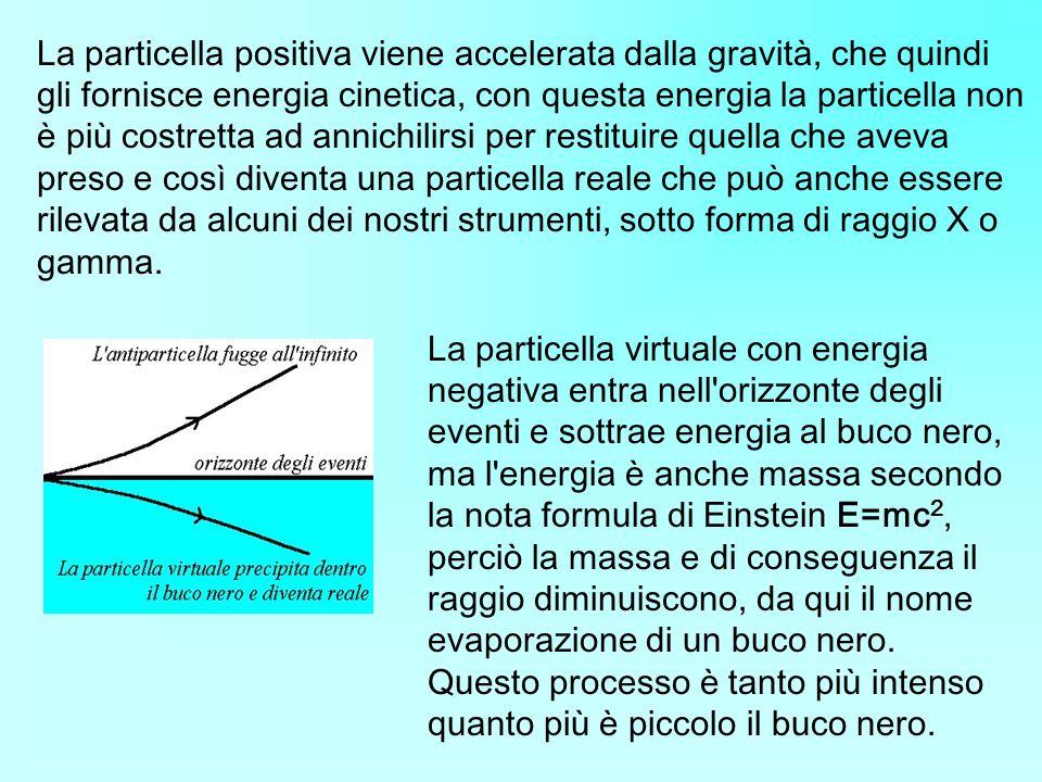 La particella positiva viene accelerata dalla gravità, che quindi gli fornisce energia cinetica, con questa energia la particella non è più costretta ad annichilirsi per restituire quella che aveva preso e così diventa una particella reale che può anche essere rilevata da alcuni dei nostri strumenti, sotto forma di raggio X o gamma.