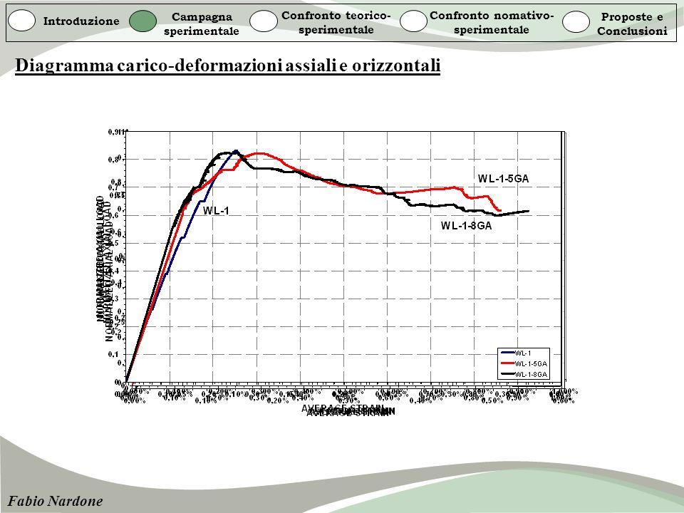 Diagramma carico-deformazioni assiali e orizzontali