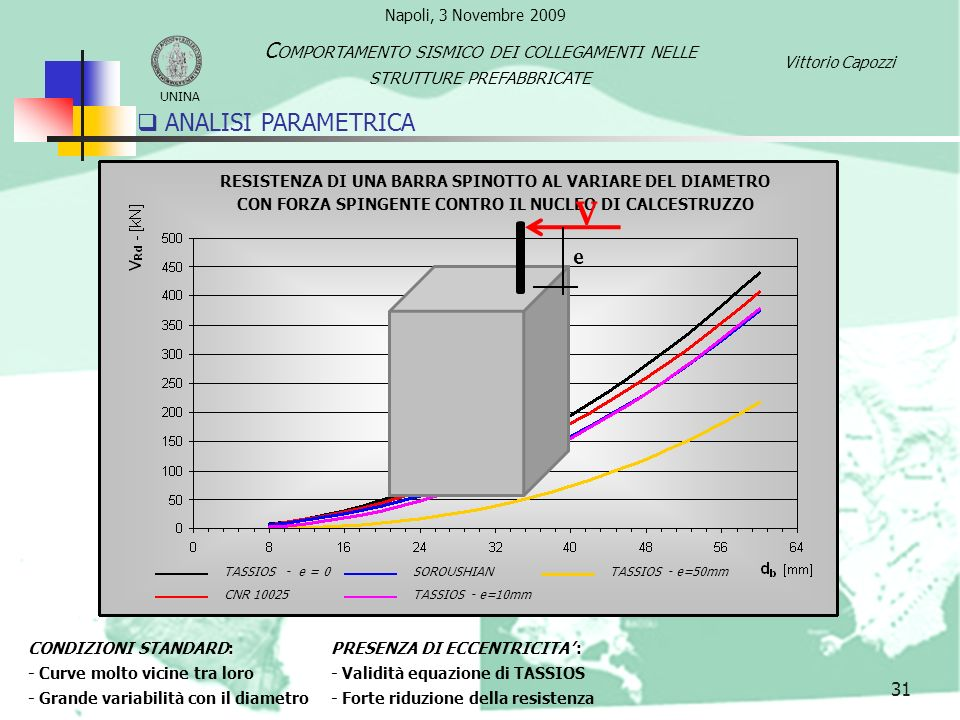 V ANALISI PARAMETRICA Comportamento sismico dei collegamenti nelle