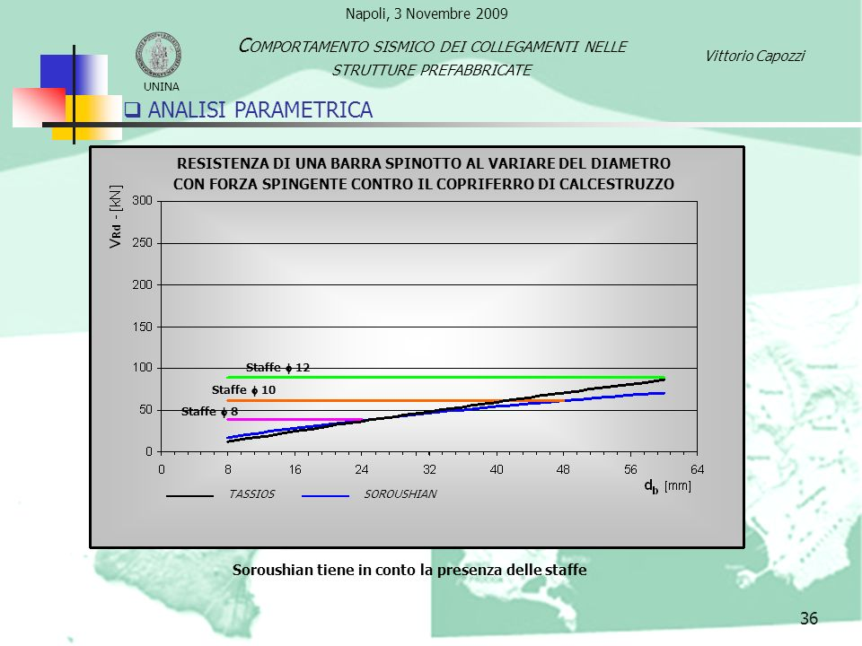 ANALISI PARAMETRICA Comportamento sismico dei collegamenti nelle