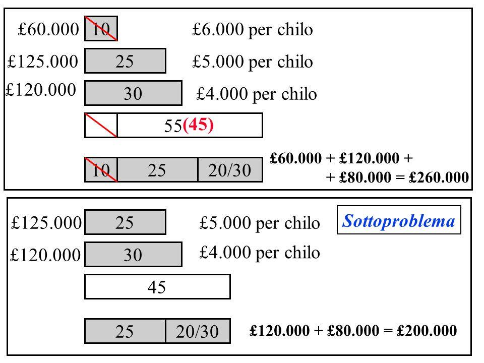 10 £60.000 (45) £6.000 per chilo 25 55 30 £125.000 £5.000 per chilo