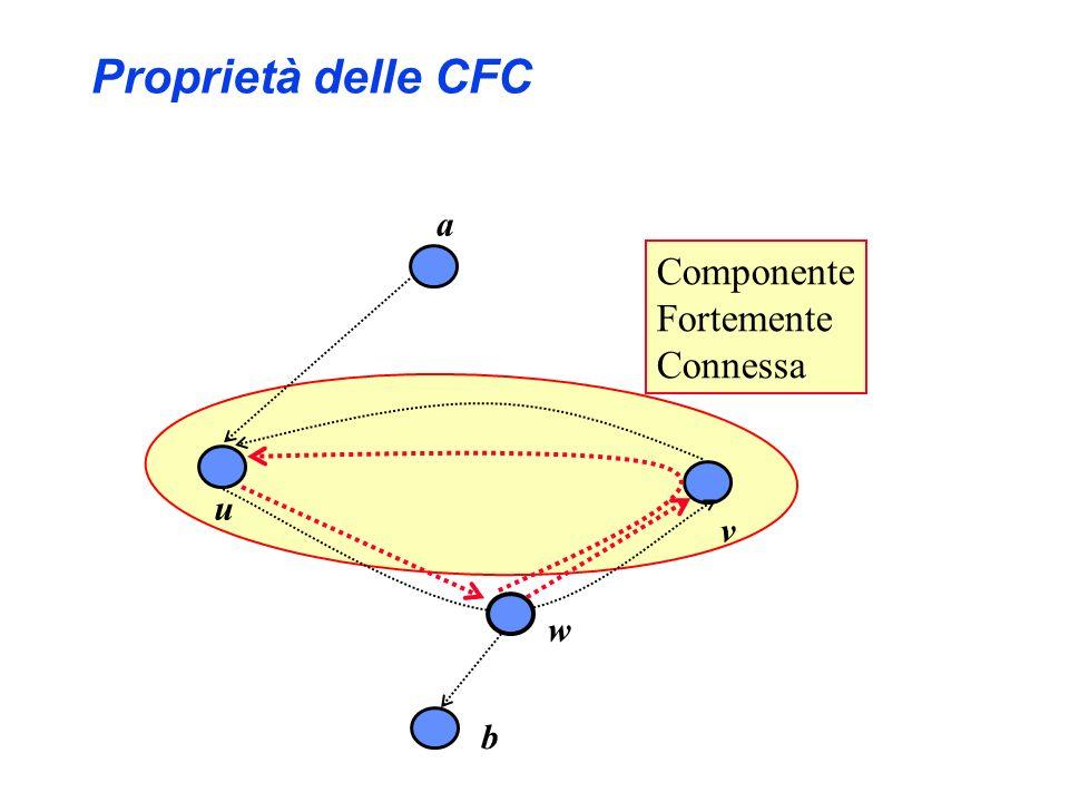 Proprietà delle CFC a Componente Fortemente Connessa u w b v