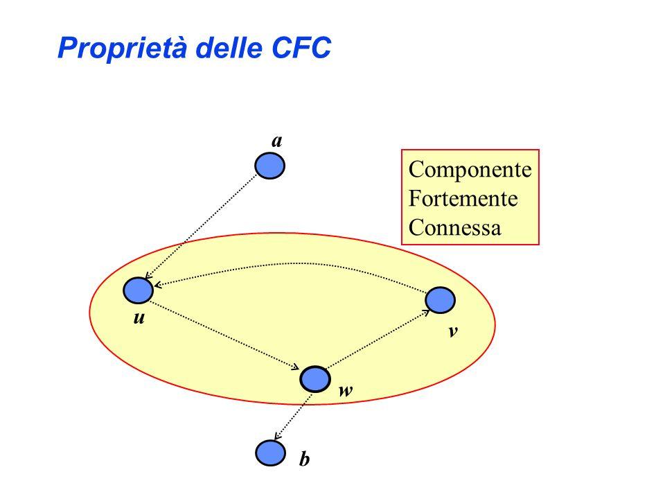 Proprietà delle CFC a Componente Fortemente Connessa u v w b