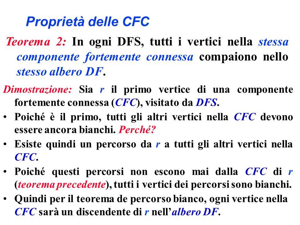 Proprietà delle CFC Teorema 2: In ogni DFS, tutti i vertici nella stessa componente fortemente connessa compaiono nello stesso albero DF.