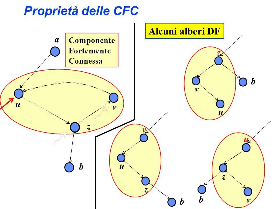 Proprietà delle CFC Alcuni alberi DF a z b v u v u z v u b u z z b v b