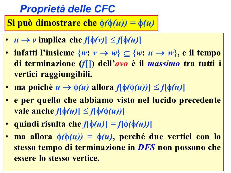 Proprietà delle CFC Si può dimostrare che ((u)) = (u)