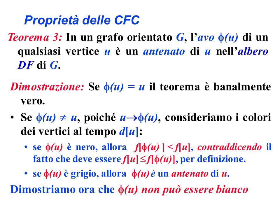 Proprietà delle CFC Teorema 3: In un grafo orientato G, l'avo (u) di un qualsiasi vertice u è un antenato di u nell'albero DF di G.