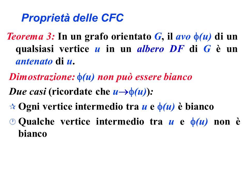 Proprietà delle CFC Teorema 3: In un grafo orientato G, il avo (u) di un qualsiasi vertice u in un albero DF di G è un antenato di u.