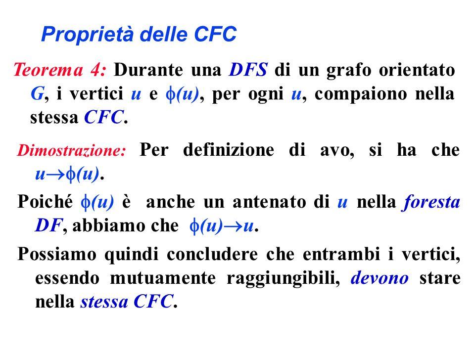 Proprietà delle CFC Teorema 4: Durante una DFS di un grafo orientato G, i vertici u e (u), per ogni u, compaiono nella stessa CFC.