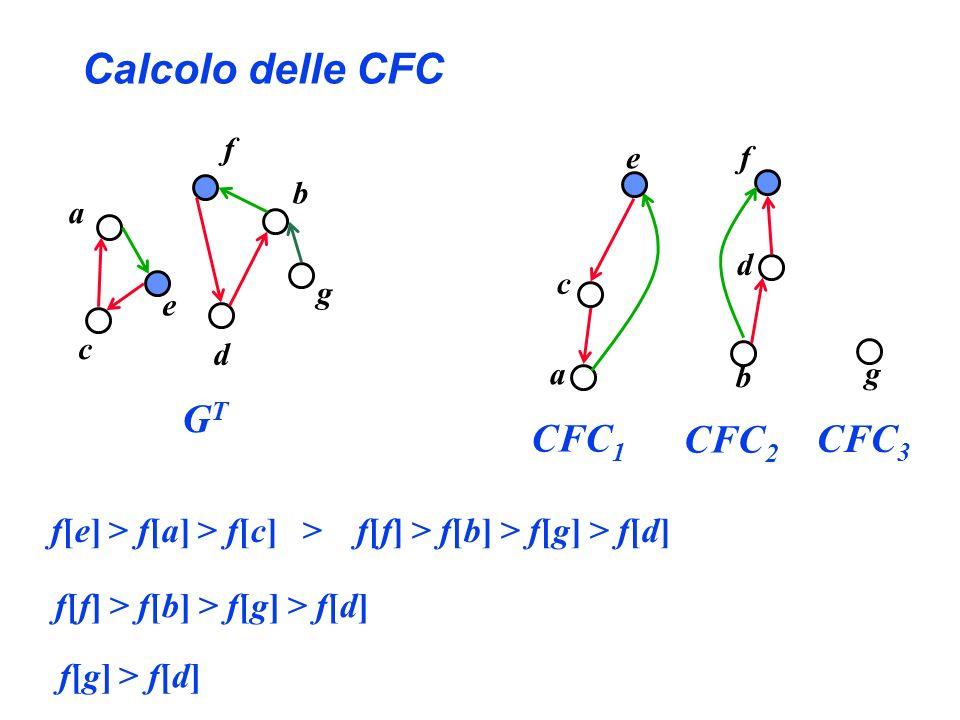 Calcolo delle CFC CFC1 CFC2 CFC3 GT