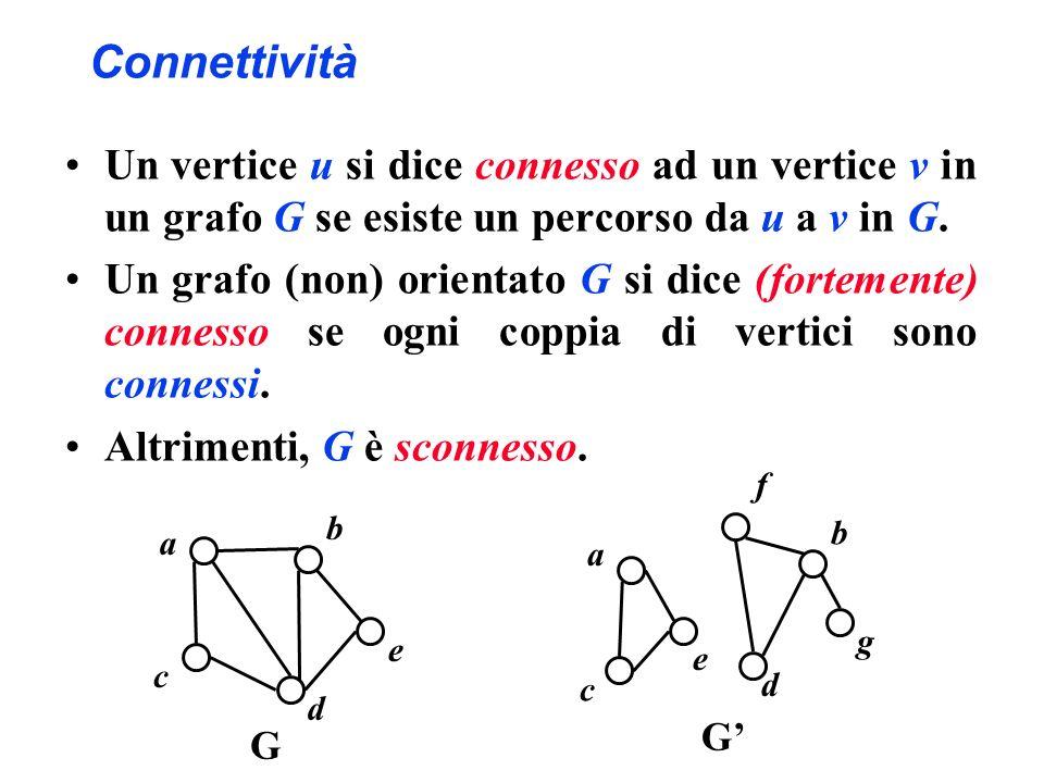Connettività Un vertice u si dice connesso ad un vertice v in un grafo G se esiste un percorso da u a v in G.